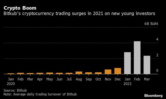 A 33-Year-Old Fueling Crypto Boom Is Worrying Thai Regulators
