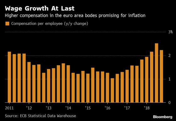 Euro-Area Economy Offers Glimmers of Hope on ECB Meeting Day