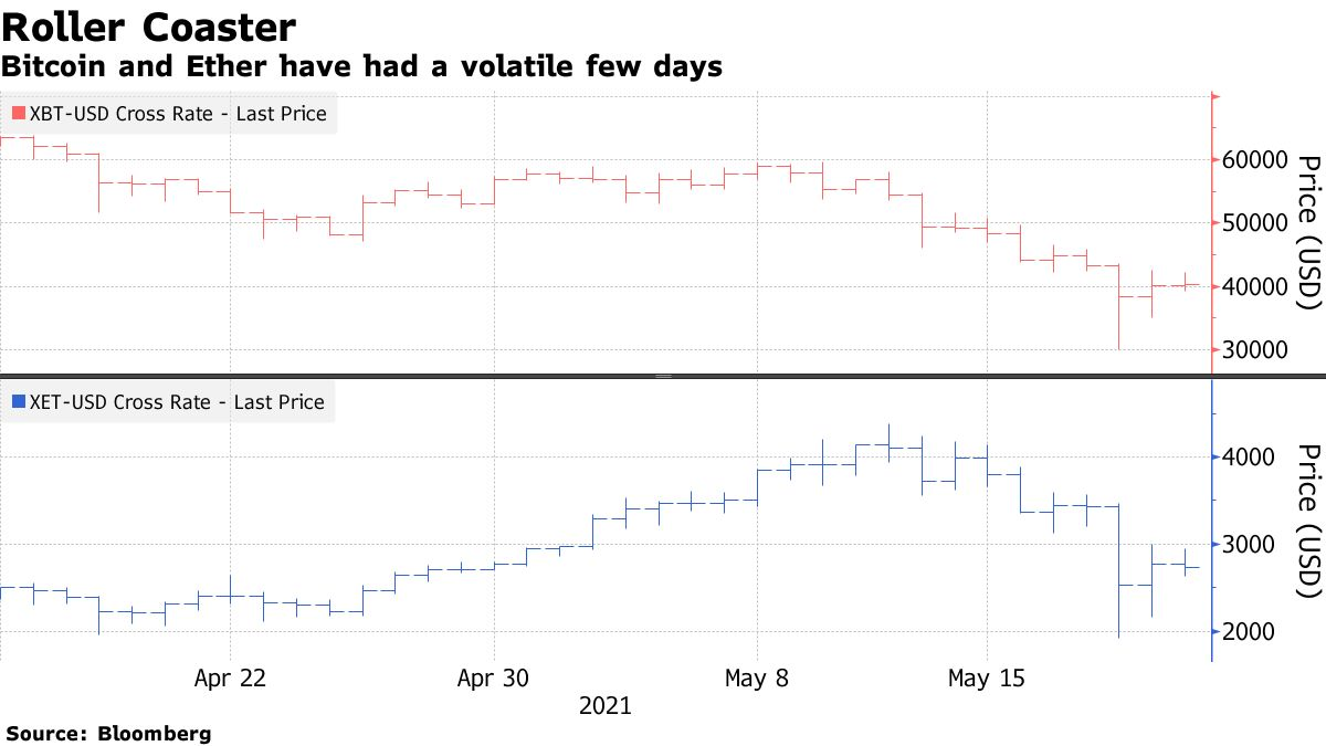 Bitcoin and Ether have had a volatile few days