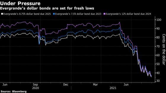Evergrande Flags Default Risk From Cash Crunch; Bonds Fall