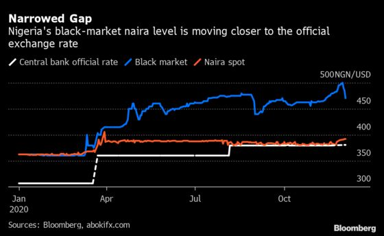 Nigeria's Naira Gains in Parallel Market as Dollar Supply Rises