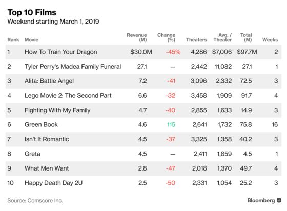 'How to Train Your Dragon' Is No. 1; 'Madea' Gives Chase