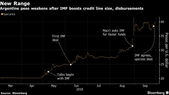 Float, But Not Too Far Please: Argentina Bows to Peso Reality