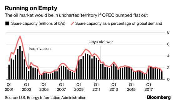 Trump's Request for OPEC to Max-Out Oil Production May Backfire
