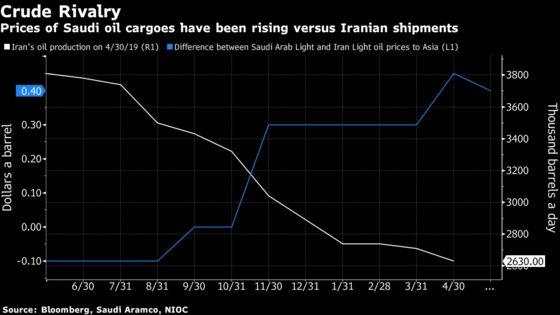Top Oil Buyers Said to Seek More Saudi Crude Amid Disruption