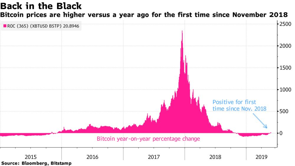 Bitcoin Is Back In Black As Cryptocurrency Prices Thaw: Chart