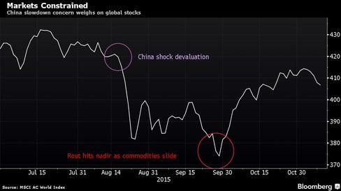 China slowdown concern weighs on global stocks
