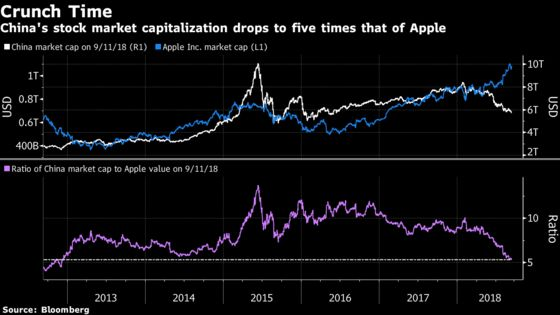 China's Pummeled Stock Market Is Now Worth Only Five Apples