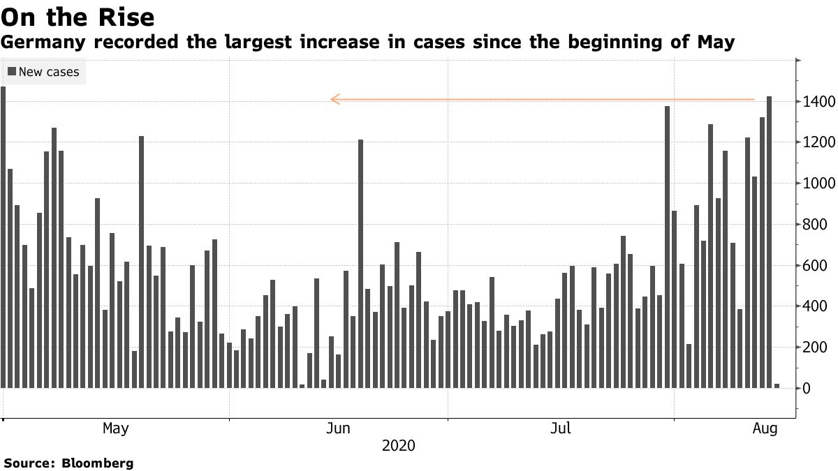 Germany recorded the largest increase in cases since the beginning of May