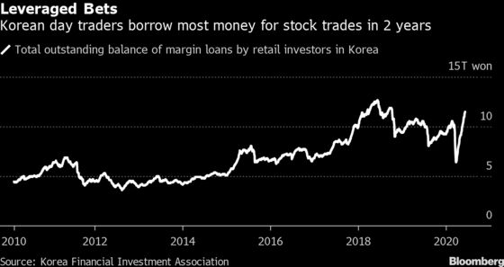 Fear of Missing Historic Rally Has Koreans Borrowing to Invest