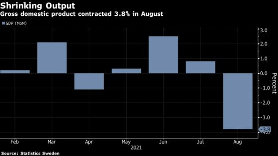 Sweden's Economy Shrinks Much More Than Expected on Exports