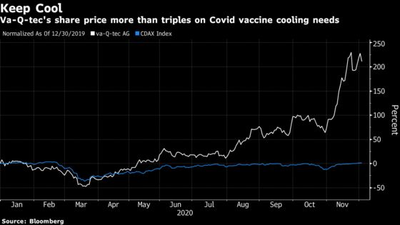 German Smallcap Becomes a Hot Trade on Vaccine Cold Storage Need