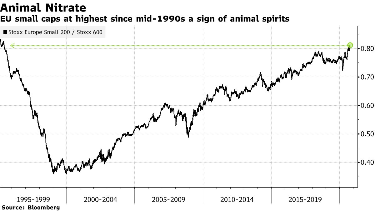 EU small caps at highest since mid-1990s a sign of animal spirits