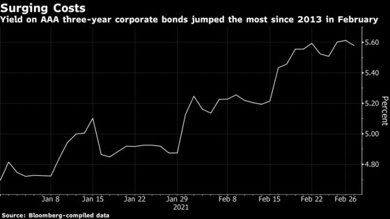 India Inc. Borrowing Costs Surge Most Since 2013 Menacing Growth