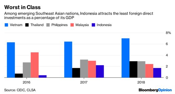 Indonesia Is FlirtingWith the Wrong Foreign Money