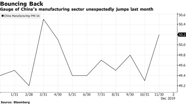 Gauge of China's manufacturing sector unexpectedly jumps last month