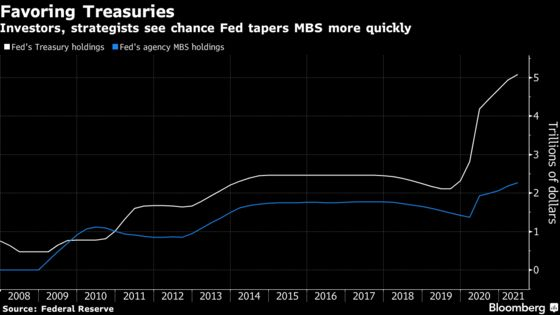 Housing Boom Fuels Bets Fed Will Taper Mortgage Bonds First