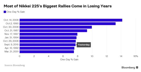 Most of Nikkei 225's Biggest Rallies Come in Losing Years
