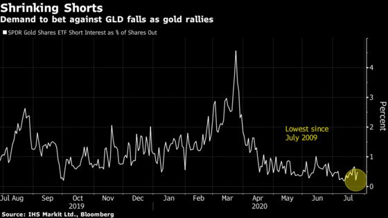 Gold's 'Stunning' Surge Zaps Shorts With Fed Full-Throttle
