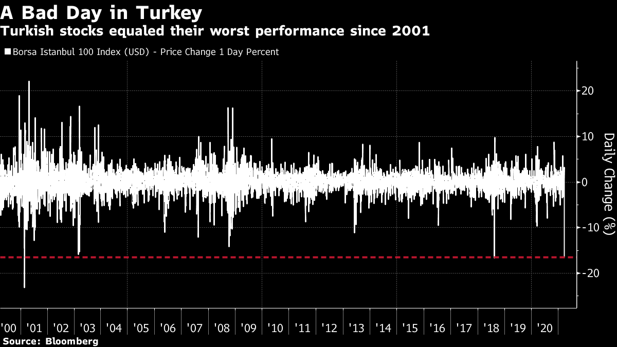 Turkish stocks equaled their worst performance since 2001
