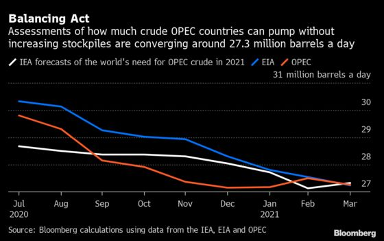 The Data Showing Why OPEC+ Could Keep Oil Supply Curbed