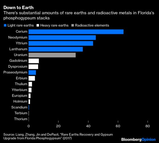 Florida Toxic Waste Crisis Could Be Key to China Rare Earths Fight