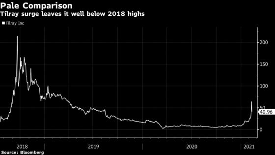 Tilray Plunges Most on Record as Cannabis Stocks Tumble