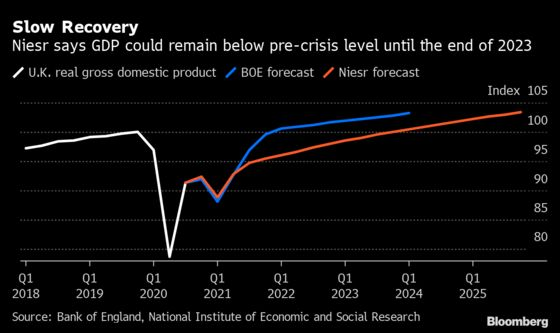 BOE's Rebound Hopes Called Into Question by Top Researcher
