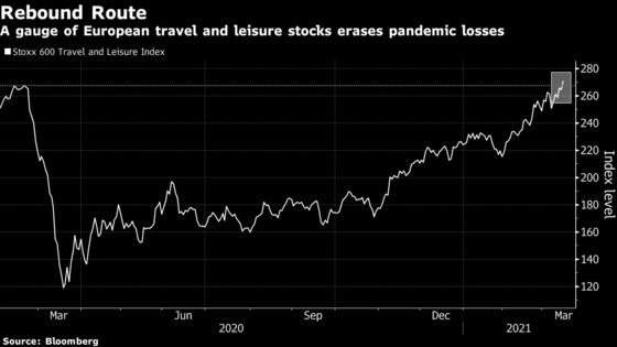 Europe Travel and Leisure Stocks Fully Erase Pandemic Losses