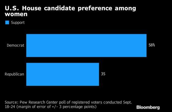 Kavanaugh Battle Expands Historic Gender Gap Before Election