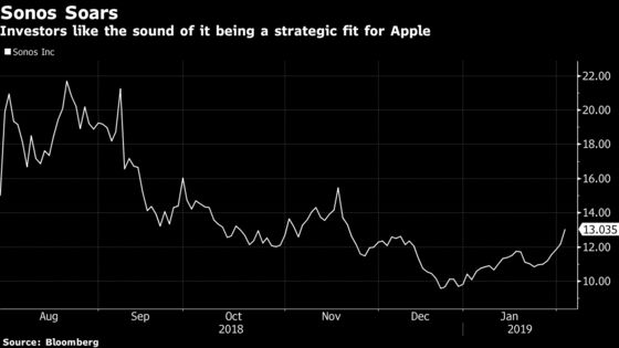 Sonos Shares Jump as JPMorgan Suggests a Strategic Fit for Apple