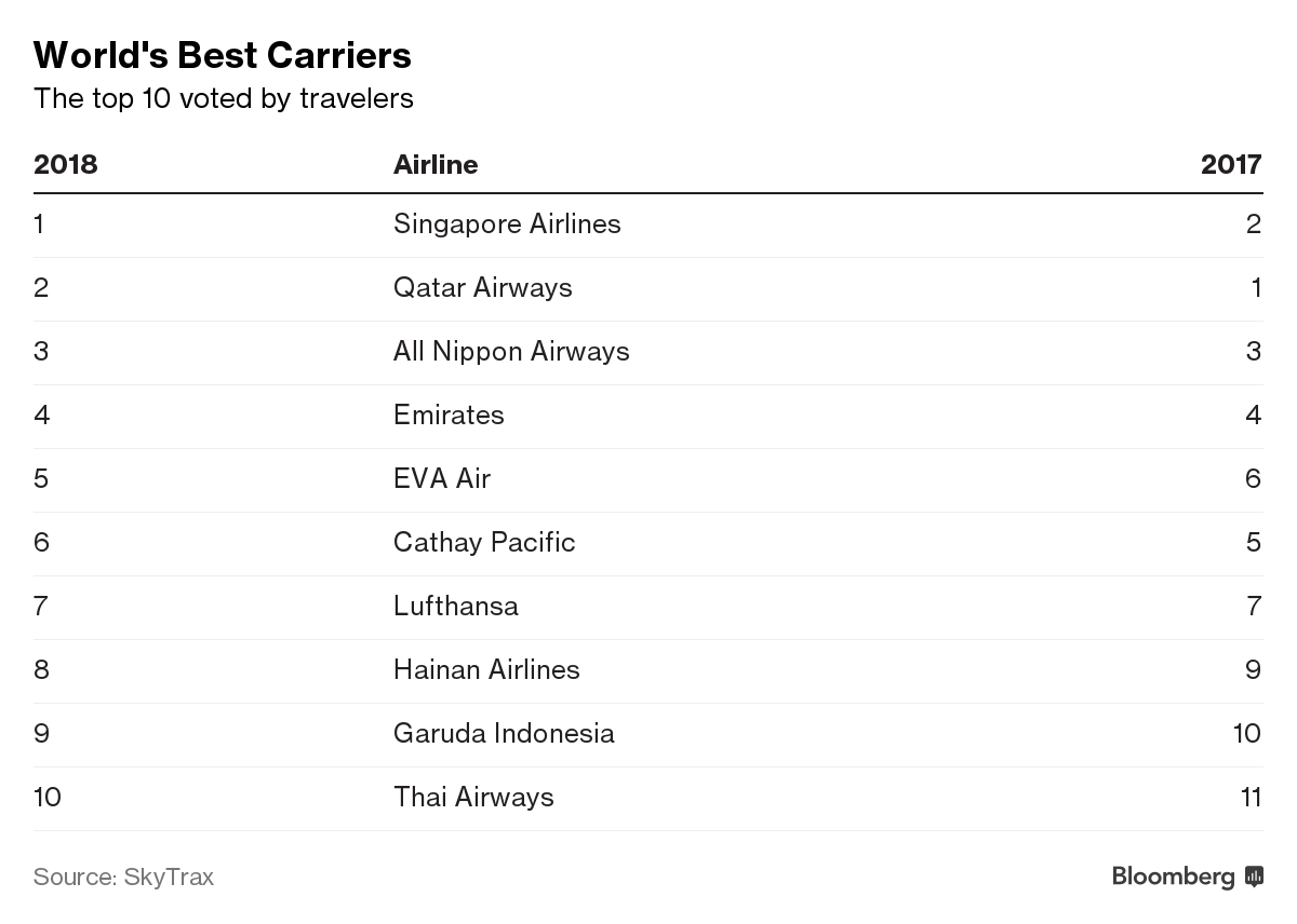Singapore Snatches World's Best Airline Crown From Qatar - Bloomberg