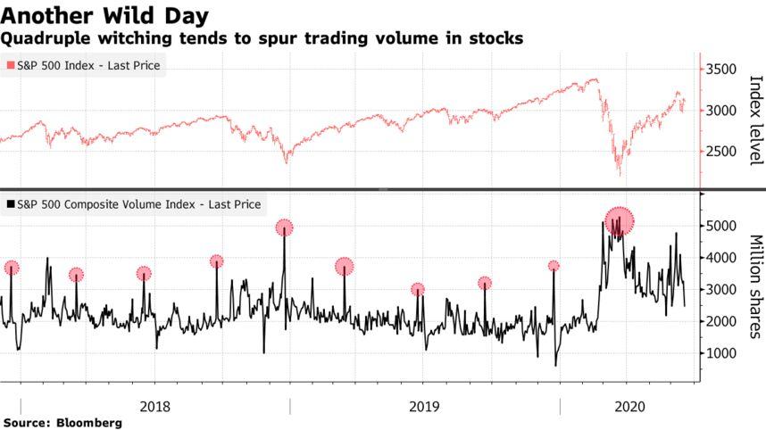 Bloomberg: Markets