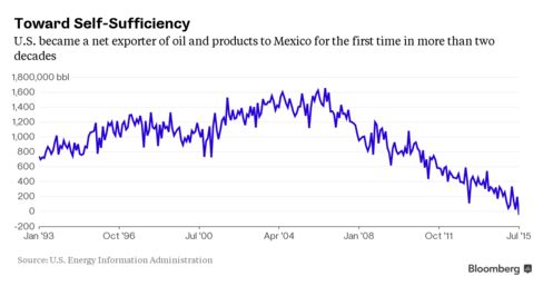 U.S. net oil imports from Mexico drop into negative territory