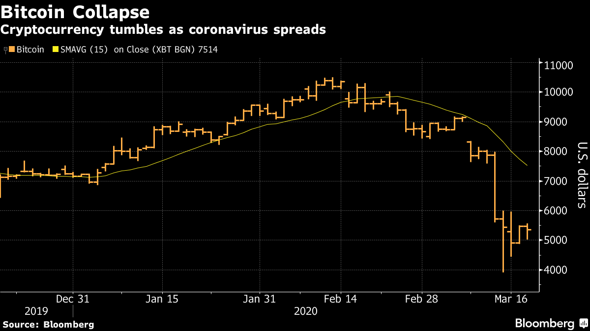 Cryptocurrency tumbles as coronavirus spreads