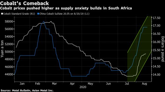 China Plans to Buy 2,000 Tons of Cobalt for Strategic Reserve