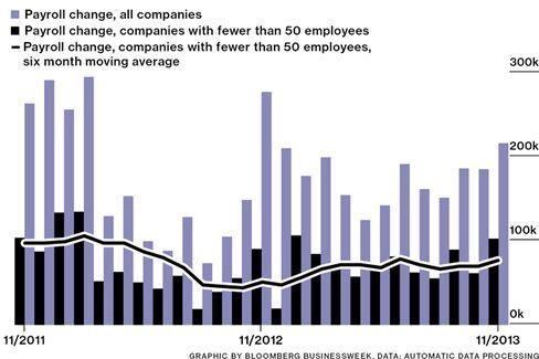 Small Businesses Lead November Job Gains: ADP