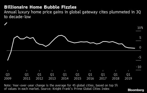 NYC, London, Vancouver Losing Luster With Luxury Homebuyers
