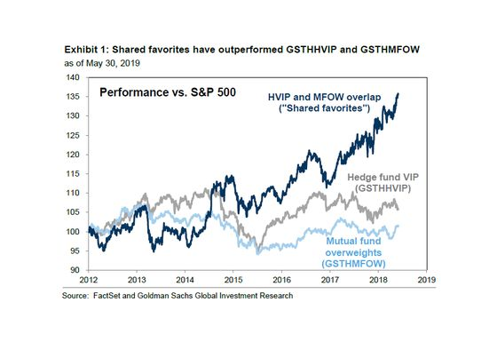Goldman Says to Pick Darlings of Both Mutual and Hedge Funds