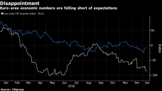 Italy Keeps Europe on a Downer Amid Recession Scare for Germany