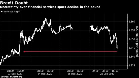 Pound Slips as Qualms Over Brexit Begin to Take Shine Off Deal