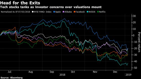 Hedge Fund Sylebra's Bearish Bets Pay Off Amid Tech Rout
