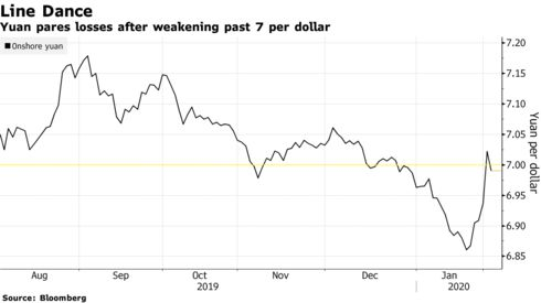 Yuan pares losses after weakening past 7 per dollar