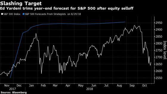 Yardeni Cuts S&P 500 Target While Dwyer Postpones 3,200 Call