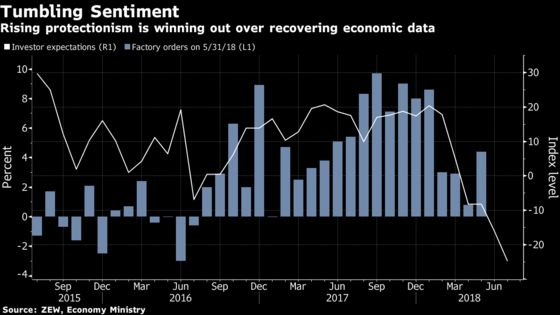 Trade Tensions Turn Into Mood Killer for Investors in Euro Area