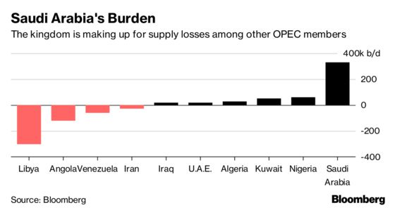 Saudis' Biggest Oil Surge in 5 Years Barely Steadies OPEC
