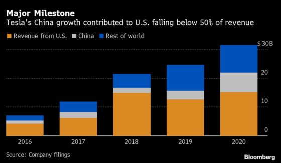 Tesla's China Narrative Swiftly Shifts From Expansion to Exports