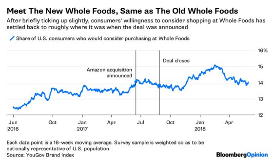 Happy Anniversary, Amazon-Whole Foods. What's Changed?