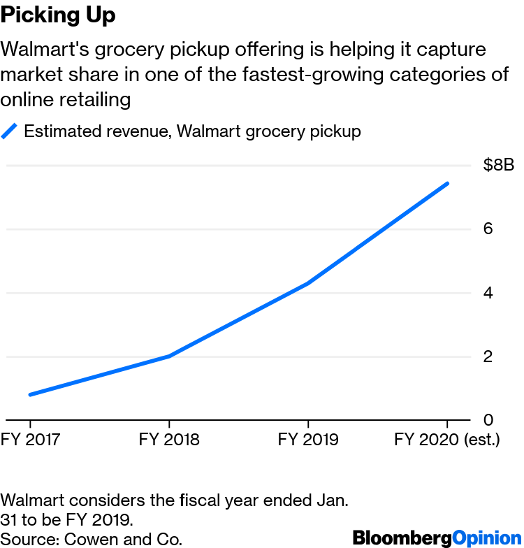 Amazon Risks Missing Out on $35 Billion Click-and-Collect