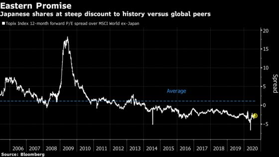 Buffett's Bet Paves Way for Japan as a Global Value Trade